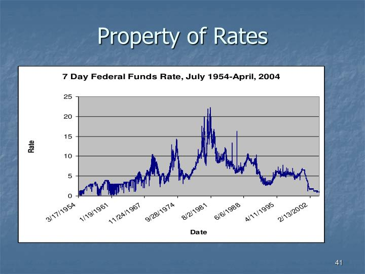 Property of Rates