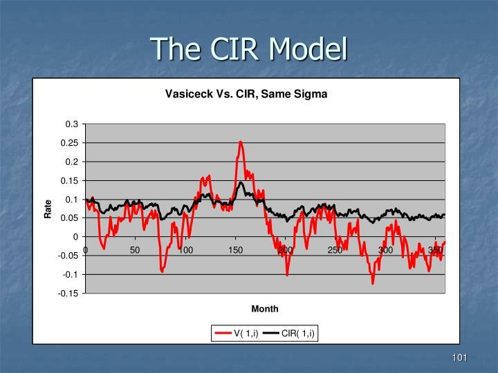 The CIR Model