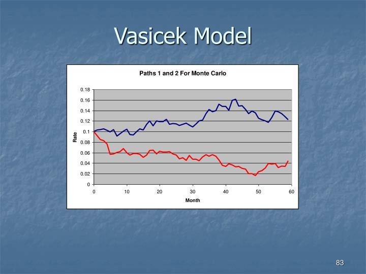 Vasicek Model