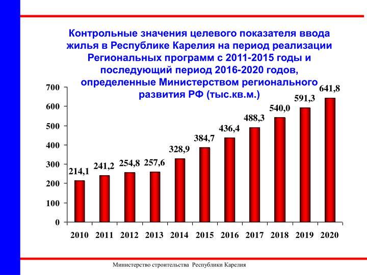 2011-2015     2016-2020 ,