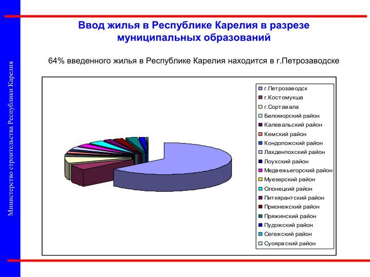 Министерство строительства Республики Карелия