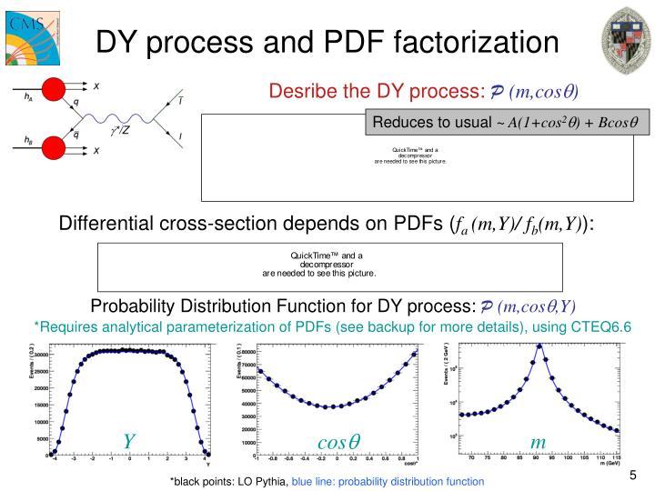 DY process and PDF factorization