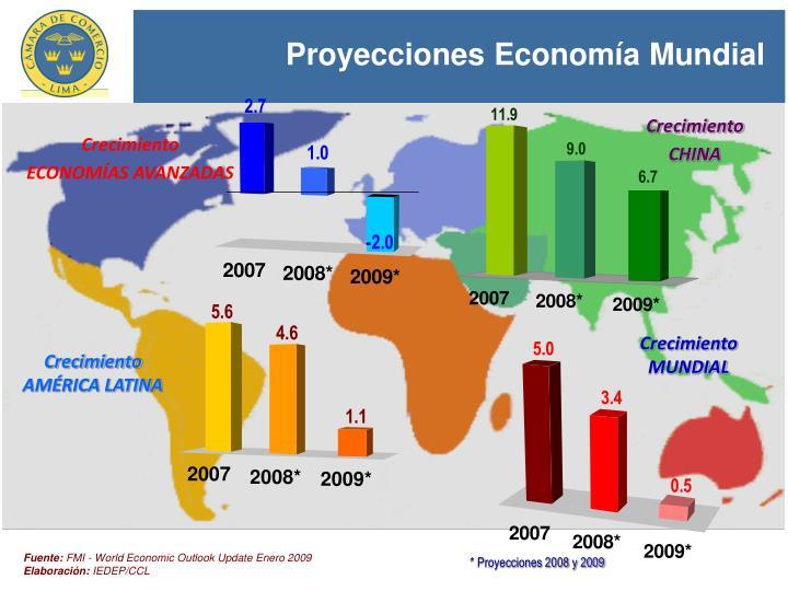 Proyecciones Economía Mundial
