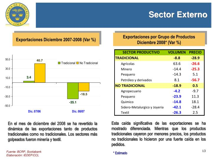 Sector Externo