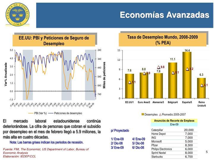 Economías Avanzadas