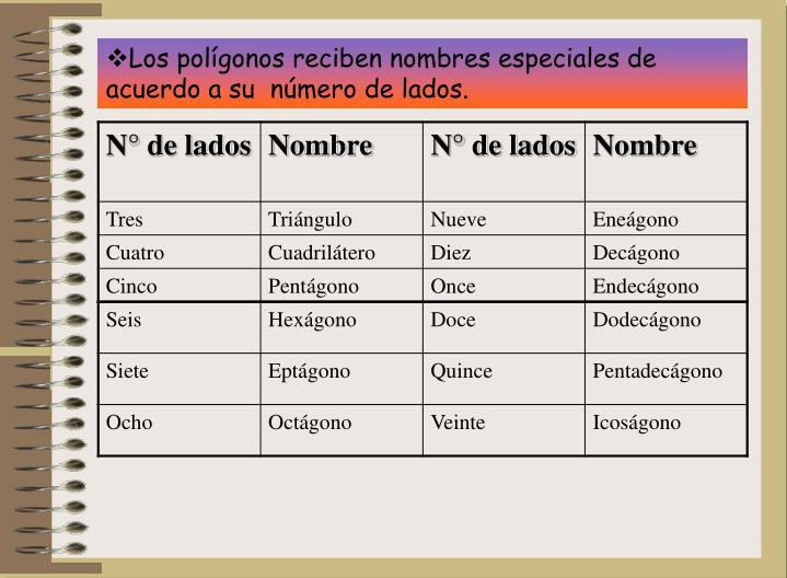 Los polígonos reciben nombres especiales de acuerdo a su  número de lados.