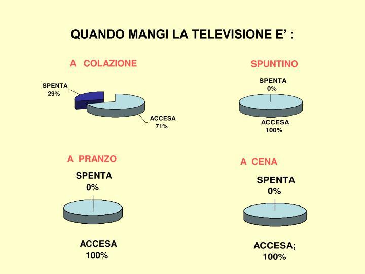 QUANDO MANGI LA TELEVISIONE E' :