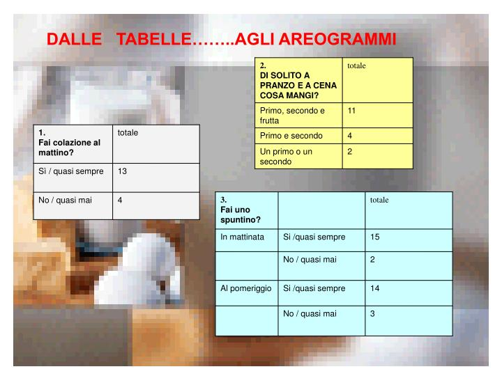 DALLE TABELLE  …………..