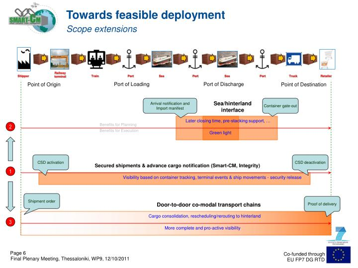 Towards feasible deployment