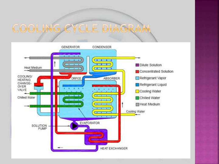 Cooling Cycle Diagram