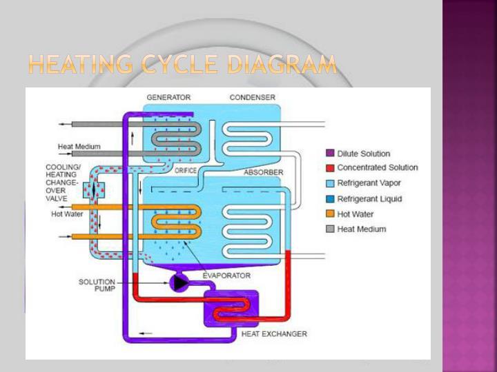 Heating Cycle Diagram
