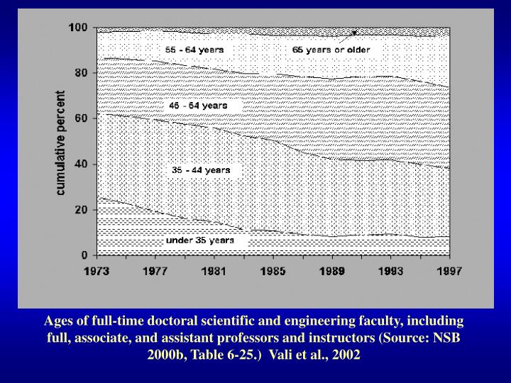Ages of full-time doctoral scientific and engineering faculty, including full, associate, and assistant professors and instructors (Source: NSB 2000b, Table 6-25.)  Vali et al., 2002