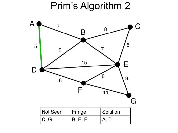 Prim's Algorithm 2