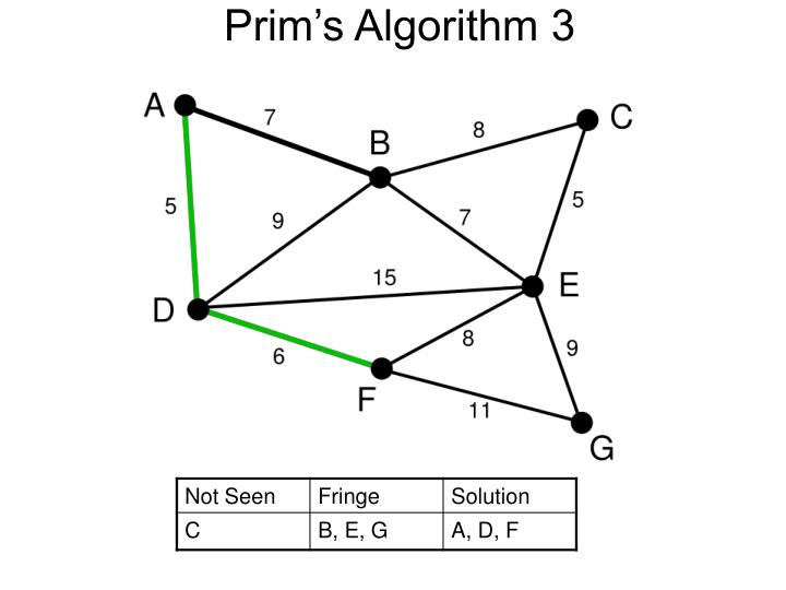 Prim's Algorithm 3
