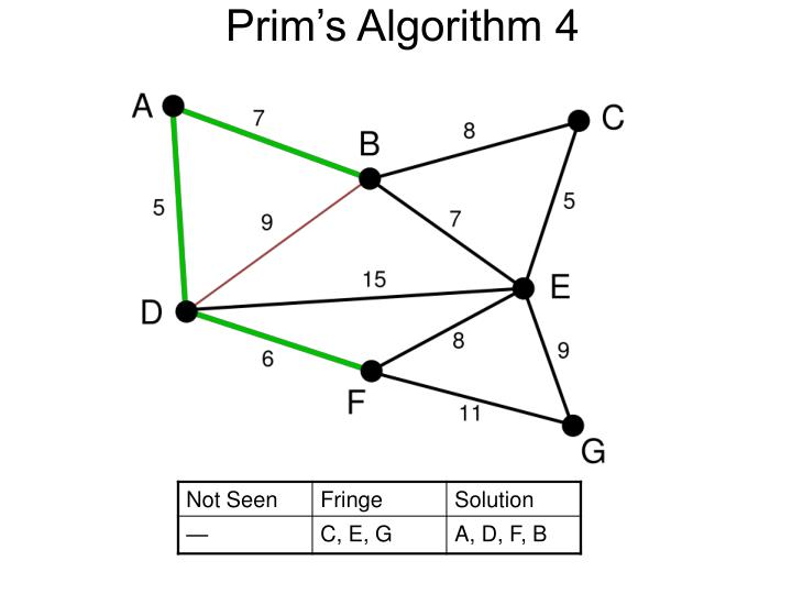 Prim's Algorithm 4