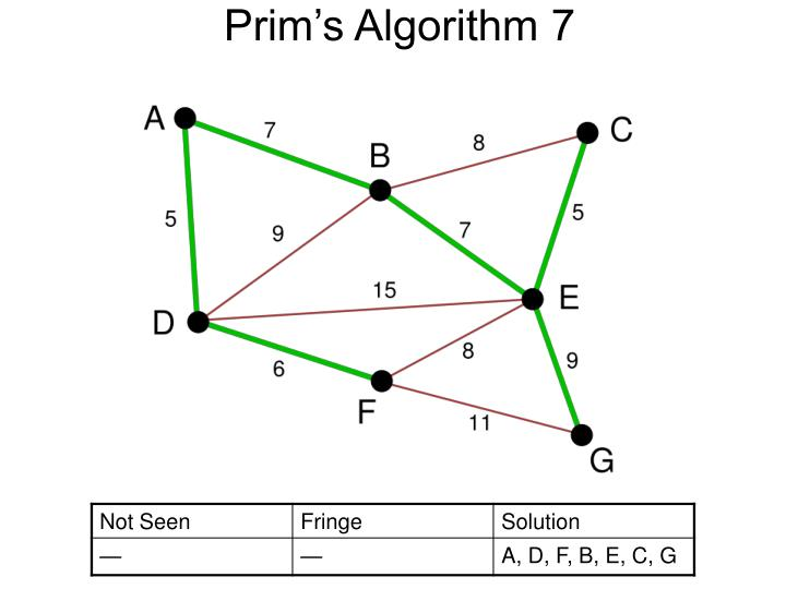 Prim's Algorithm 7