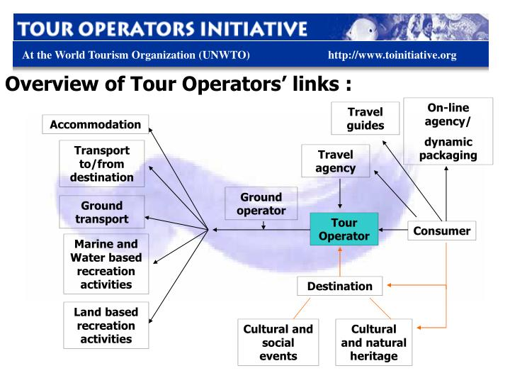 Overview of Tour Operators' links :