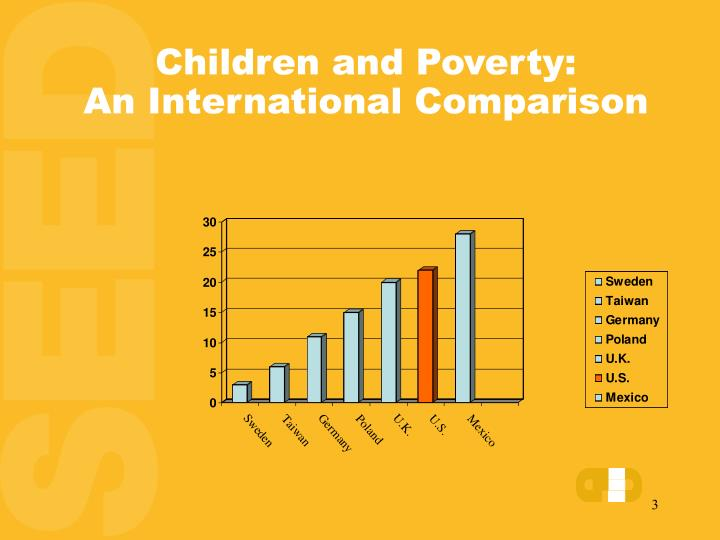 Children and poverty an international comparison