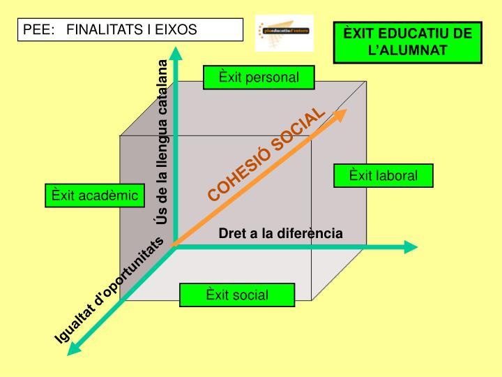 PEE:   FINALITATS I EIXOS