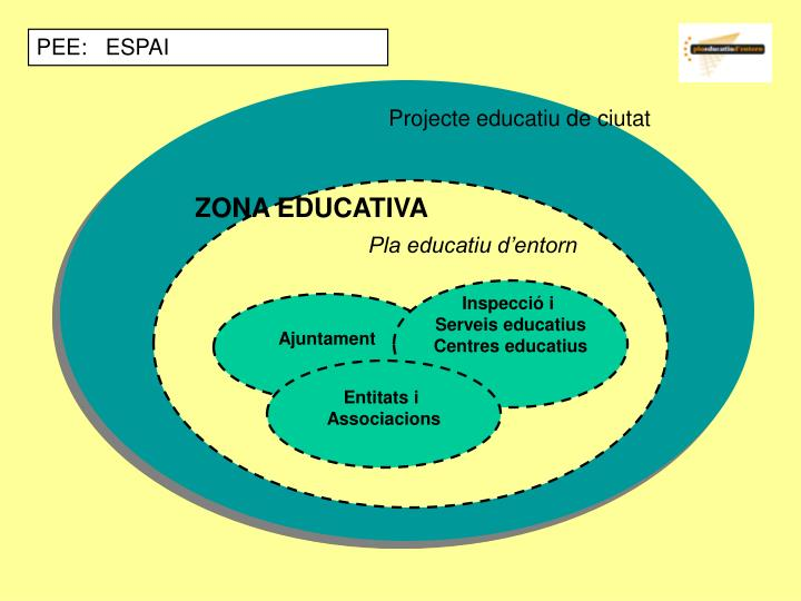 PEE:   ESPAI