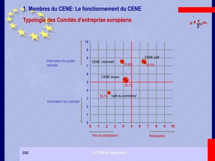 1. Membres du CENE: Le fonctionnement du CENE