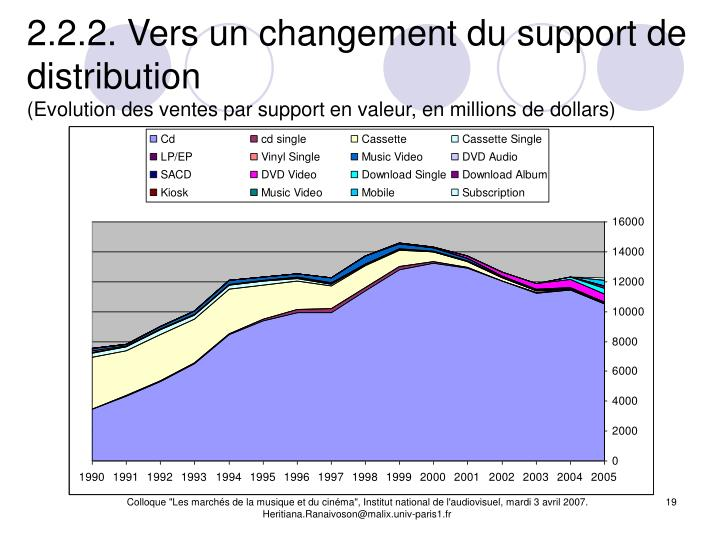 2.2.2. Vers un changement du support de distribution
