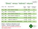 direct versus indirect returns