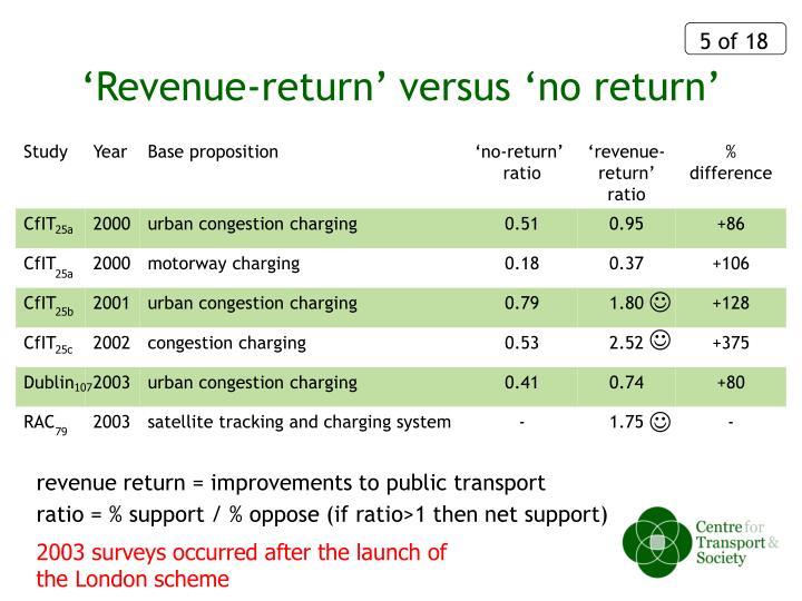 'Revenue-return' versus 'no return'