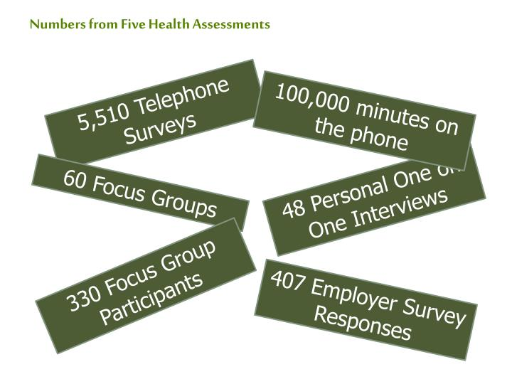 Numbers from Five Health Assessments