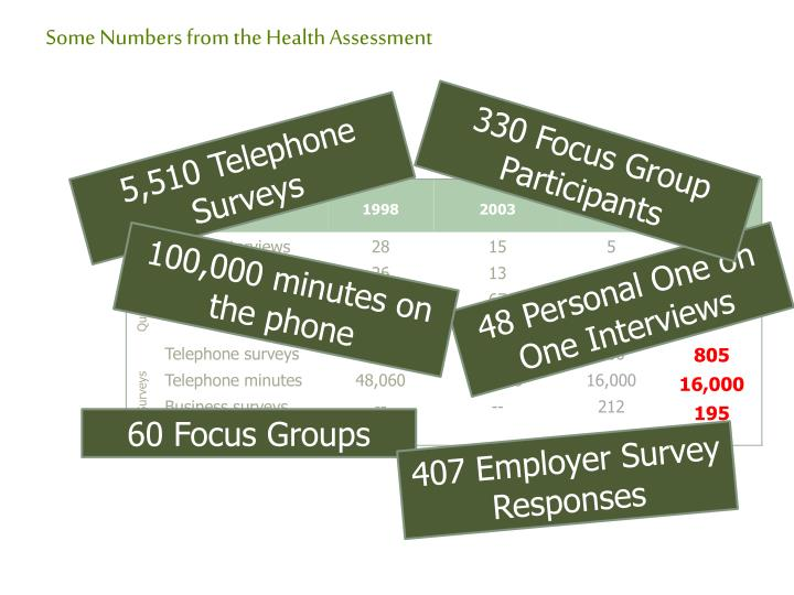 Some Numbers from the Health Assessment