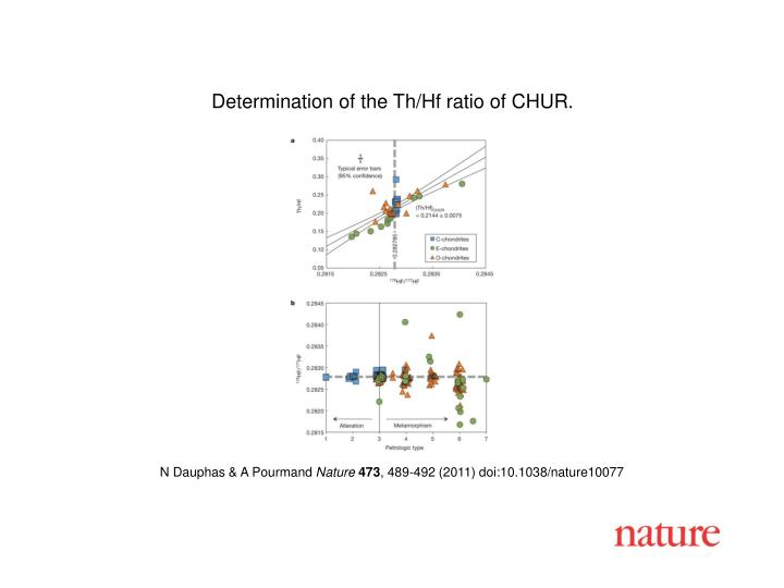 Determination of the Th/Hf ratio of CHUR.