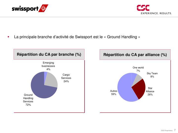 Répartition du CA par branche (%)