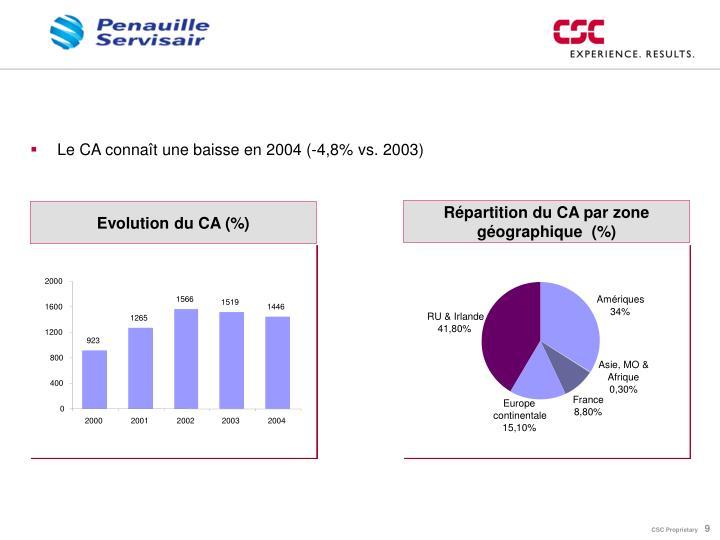 Répartition du CA par zone géographique  (%)