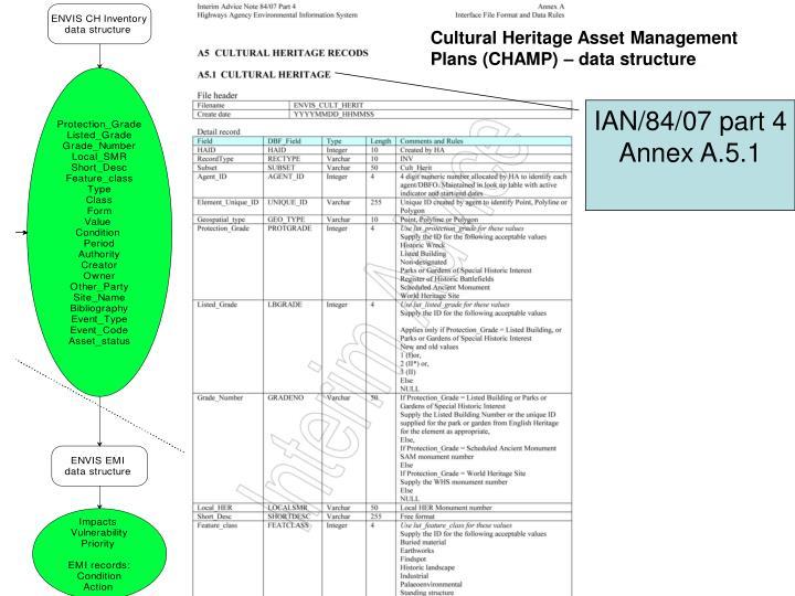 Cultural Heritage Asset Management Plans (CHAMP) – data structure