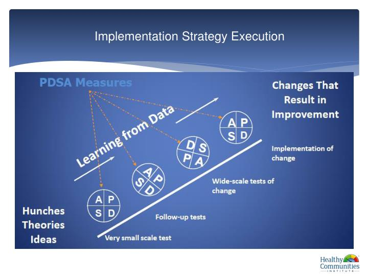 Implementation Strategy Execution