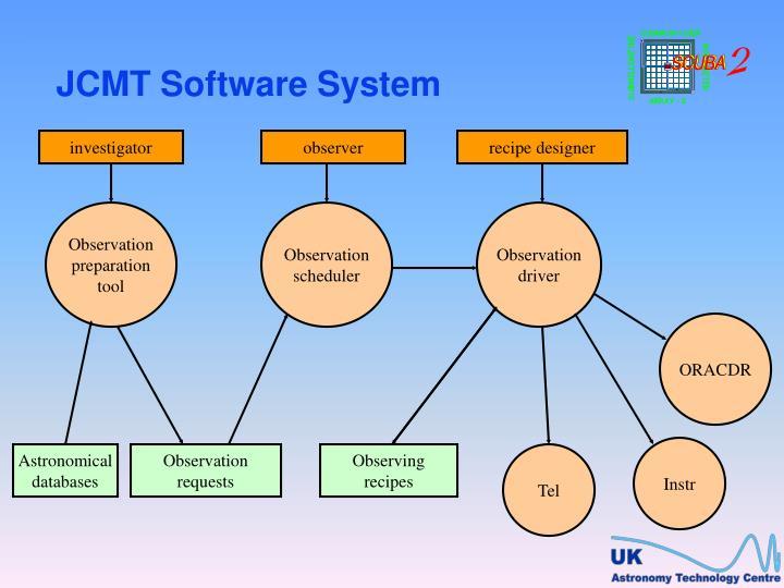 JCMT Software System