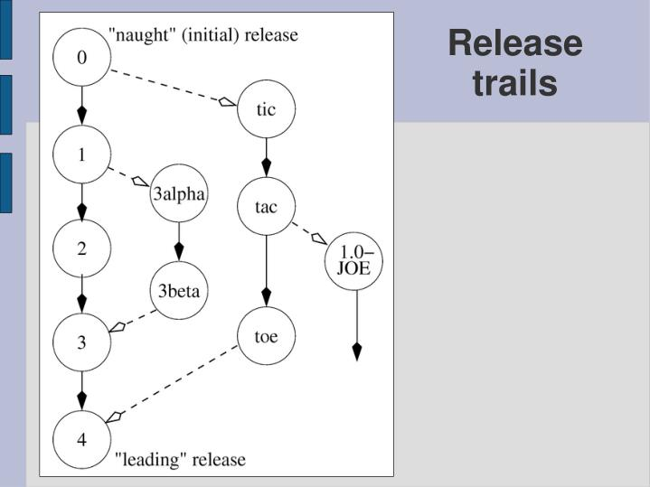 Release trails