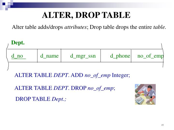 ALTER, DROP TABLE