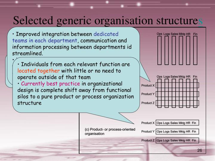 Selected generic organisation structure