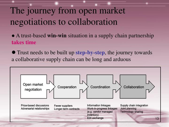 The journey from open market negotiations to collaboration