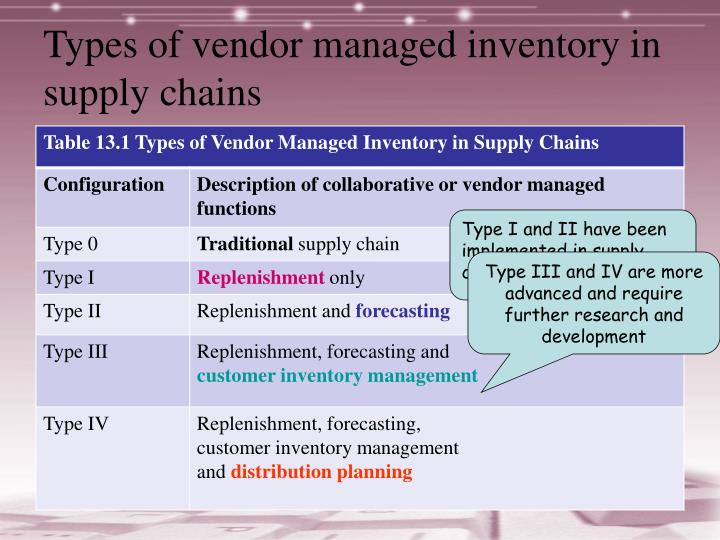 Types of vendor managed inventory in supply chains
