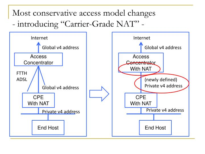 Most conservative access model changes