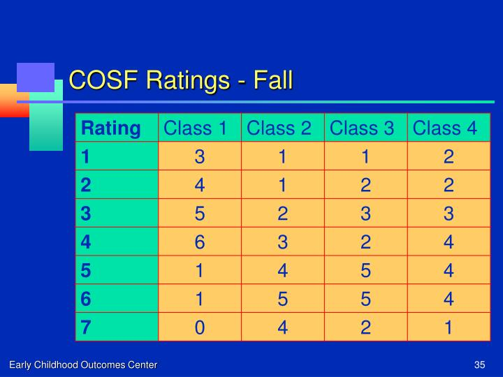 COSF Ratings - Fall