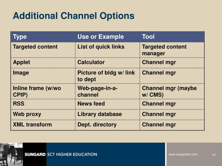 Additional Channel Options