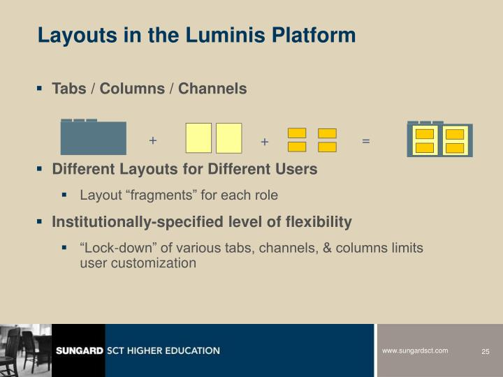 Layouts in the Luminis Platform