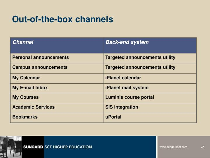 Out-of-the-box channels