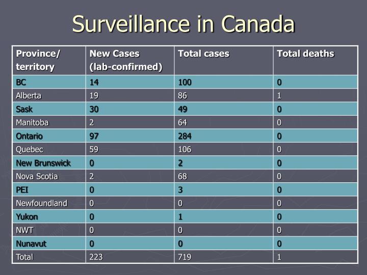 Surveillance in Canada