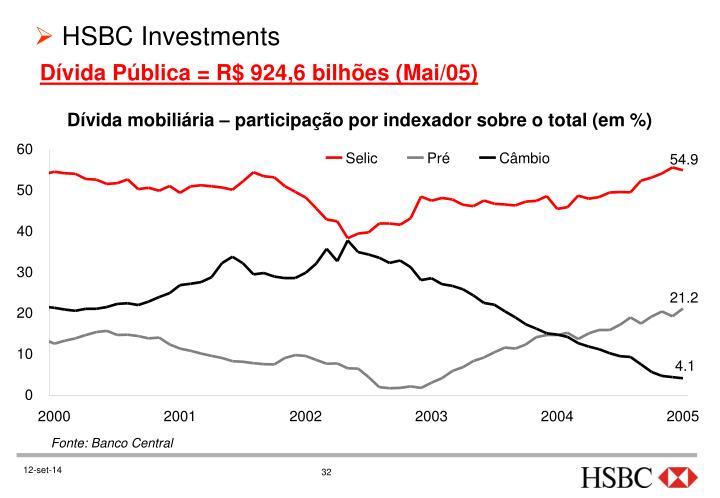 Dívida Pública = R$ 924,6 bilhões (Mai/05)