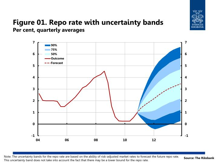 Figure 01 repo rate with uncertainty bands per cent quarterly averages