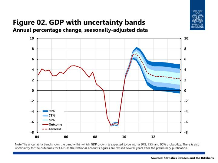 Figure 02 gdp with uncertainty bands annual percentage change seasonally adjusted data